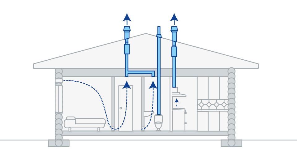 Вентсистемы для осушения и отвода воздуха из коттеджа